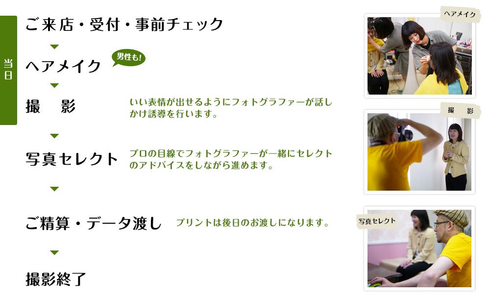 【撮影当日】ご来店・受付・事前チェック → ヘアメイク → 撮影 → 写真セレクト → ご精算・データ渡し→ 撮影終了